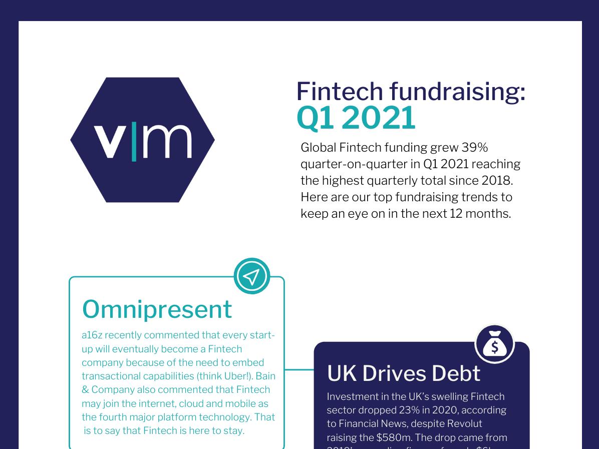 Fintech Fundraising Trends:  Q1 2021