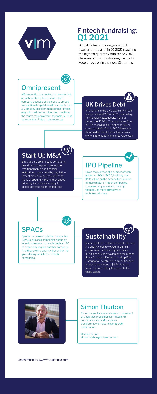 Fintech Fundraising Infographic Q1 2021